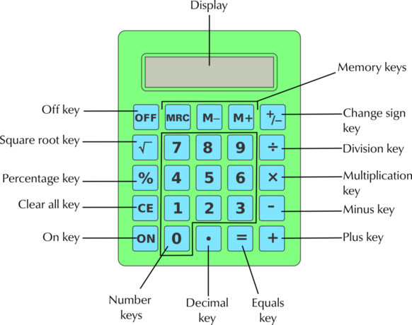 Operations Using Numbers And Calculator Skills | Numbers And