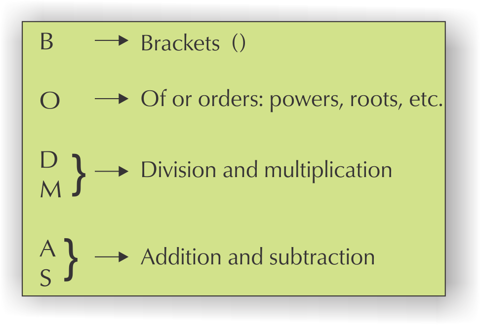 Operations Using Numbers And Calculator Skills