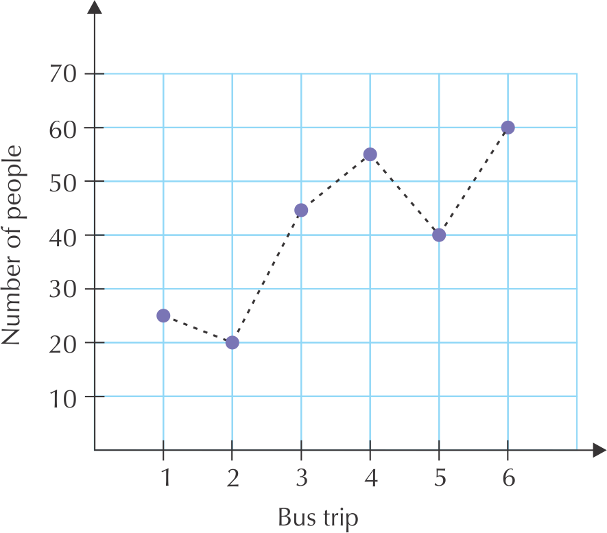 The Second Graph Shows Distance That A Bus Travels For One Trip Explain Why First Has Dotted Lines Connecting Points While: Continuous And Discrete Graphs Worksheet At Alzheimers-prions.com