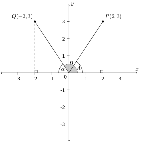 Chapter Summary Trigonometry Siyavula