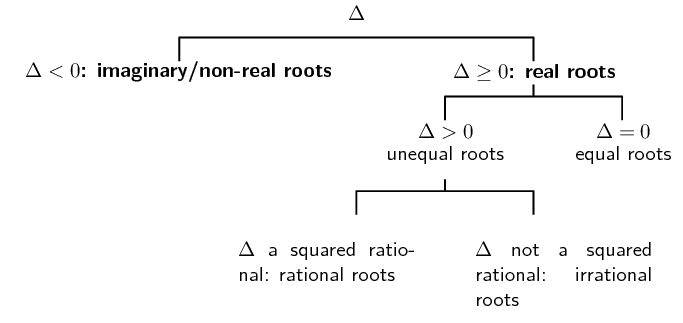 Nature Of Roots | Equations And Inequalities | Siyavula
