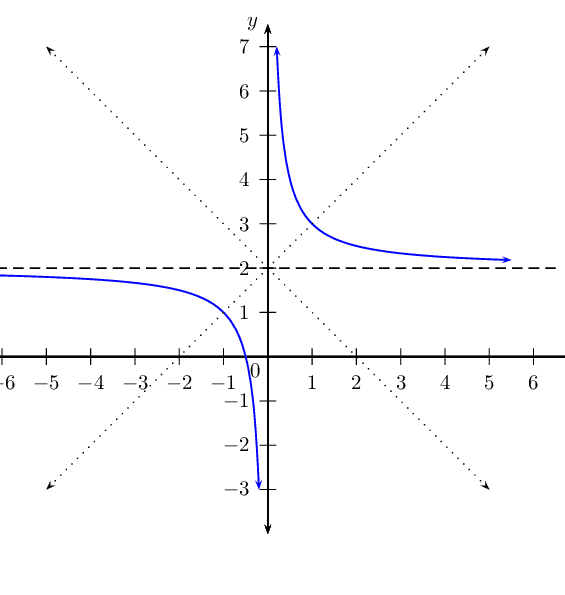 how to change asymptotes of hyperbolic functions