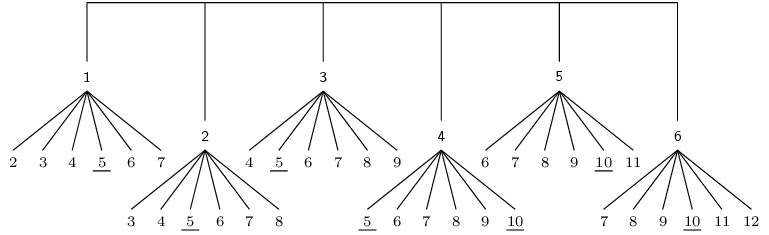 Tree Diagrams Probability Siyavula