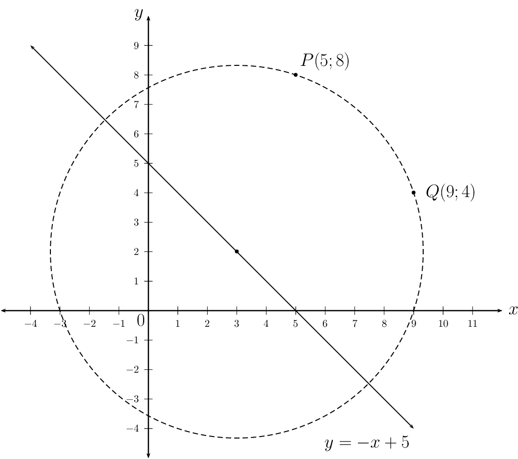 Equation Of A Circle | Analytical Geometry | Siyavula