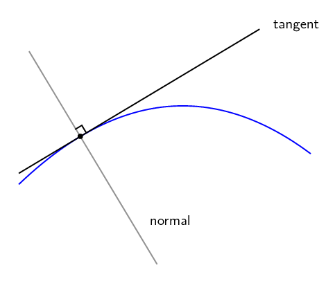 Equation Of A Tangent To A Curve | Differential Calculus