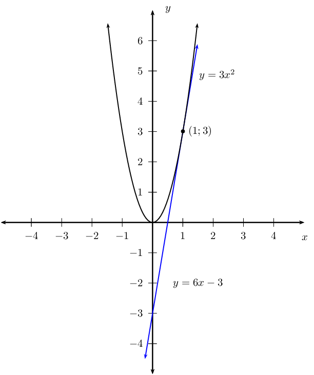 Equation Of A Tangent To A Curve | Differential Calculus | Siyavula