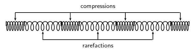 Compression And Rarefaction | Longitudinal Waves | Siyavula