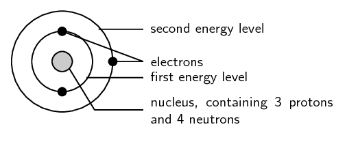 Atom and electron configuration