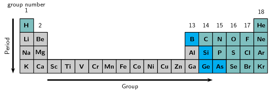 The Arrangement Of The Elements The Periodic Table Siyavula