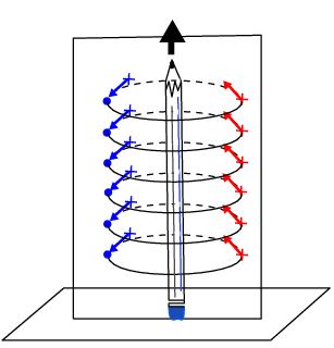 Magnetic Field Associated With A Current | Electromagnetism