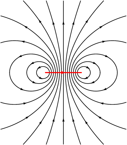 Magnetic Field Associated With A Current