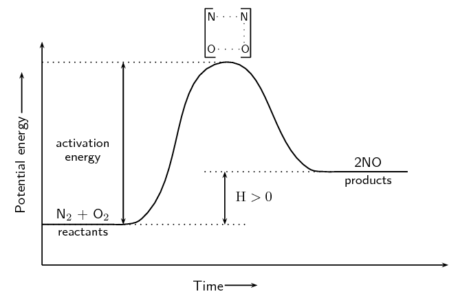 activated complex and reaction intermediate