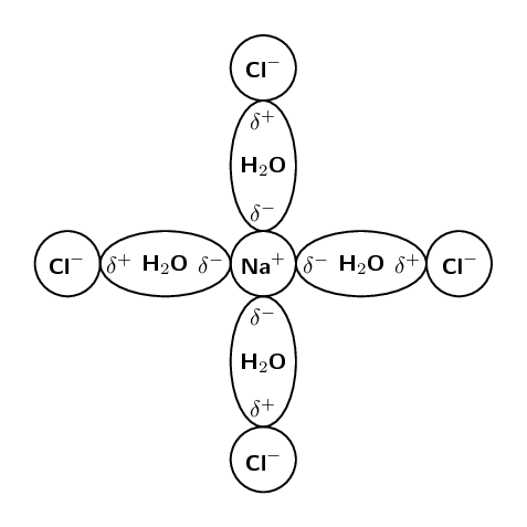 Intermolecular And Interatomic Forces | Intermolecular