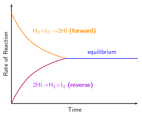 What Is Chemical Equilibrium? | Chemical Equilibrium | Siyavula