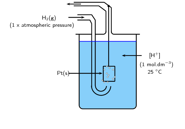 Standard Electrode Potentials | Electrochemical Reactions