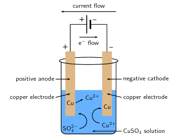 Galvanic And Electrolytic Cells | Electrochemical Reactions | Siyavula