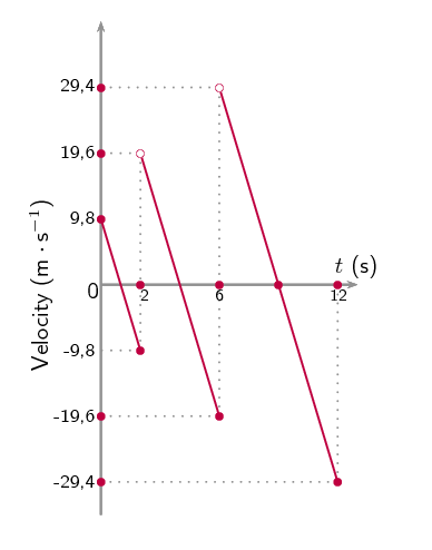 Vertical Projectile Motion | Vertical Projectile Motion In