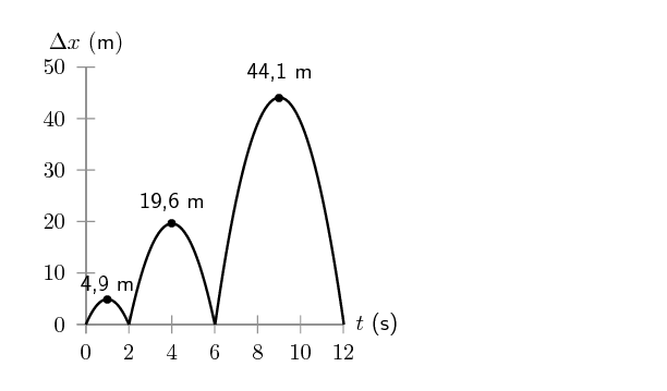 Vertical Projectile Motion Vertical Projectile Motion In One