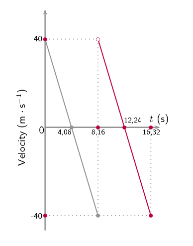 Vertical Projectile Motion   Vertical Projectile Motion In