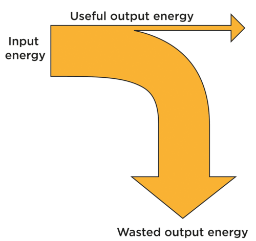 Useful And Wasted Energy | Energy Transfer To Surroundings