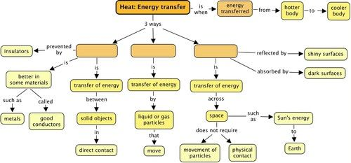 Heating As A Transfer Of Energy | Heat: Energy Transfer