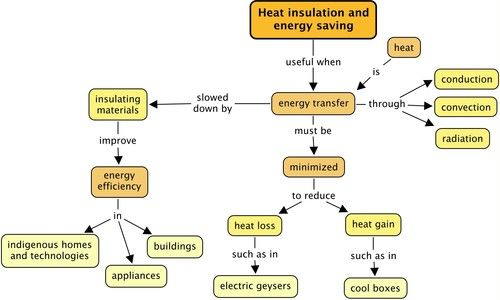 Why Do We Need Insulating Materials?   Heat Insulation And ...