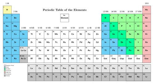 Arrangement Of Elements On The Periodic Table The Periodic