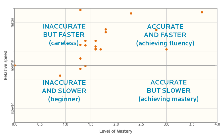 A way of interpreting the speed versus mastery chart.