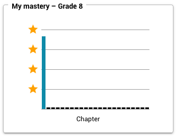 Chart showing your mastery for each chapter in the selected grade.