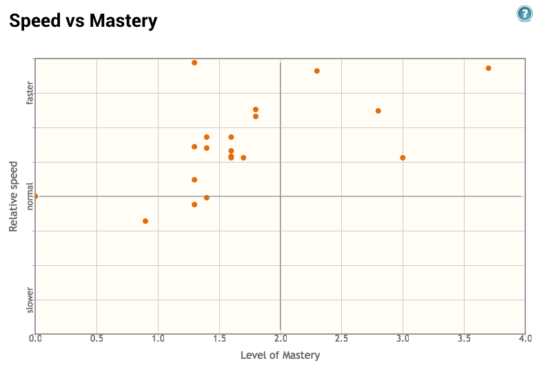 Chart showing your class's speed versus mastery.